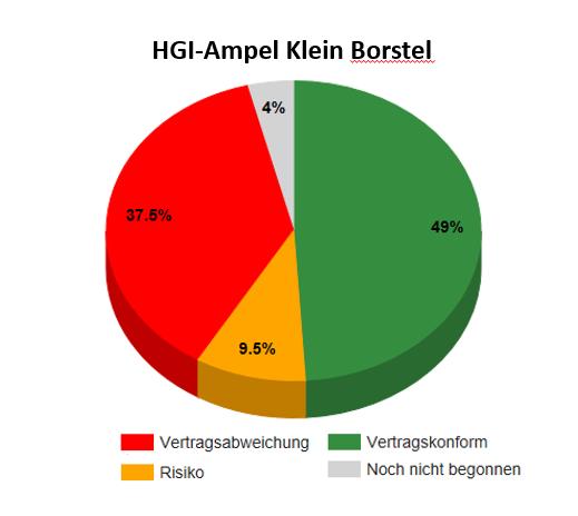 Ampel_Klein Borstel_201712